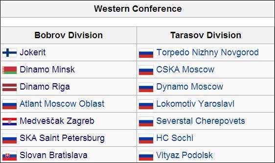KHL West
