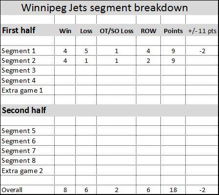 Jets segments