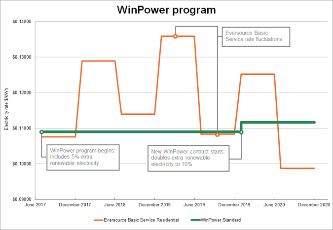 WinPower electricity rate comparison between basic service and aggregation price