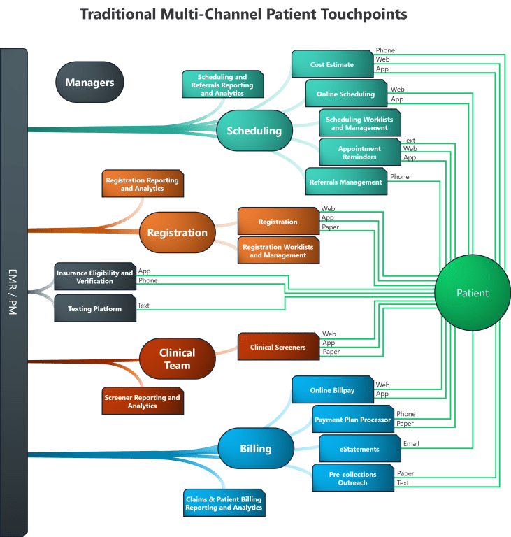 Multi-channel patient touchpoint schematic