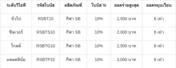 โบนัสเงินฝากรายวัน 10% หน้ากีฬา SB