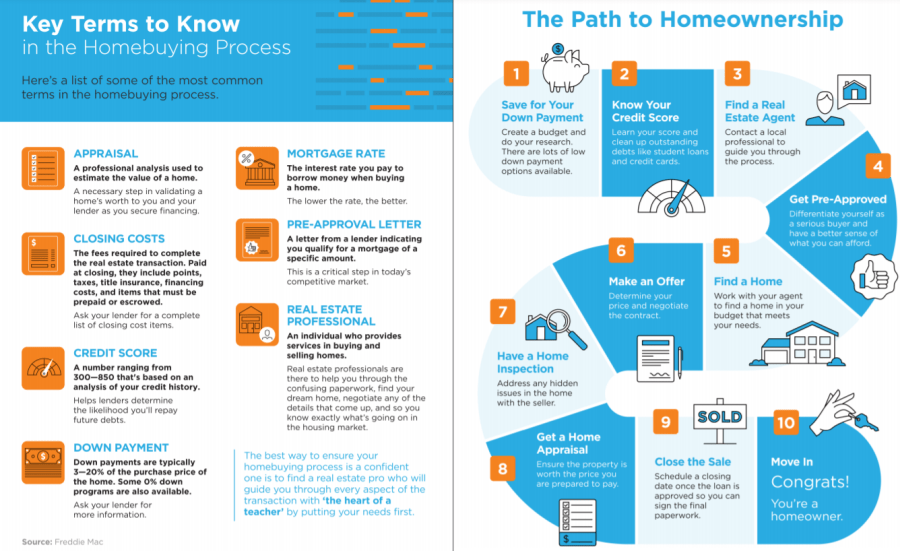 real estate steps for a home purchase