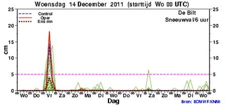 Sneeuw in Nederland? ensemble ecmwf 14 12
