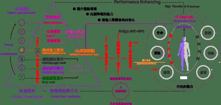 運動潛能提升 performance-enhancing