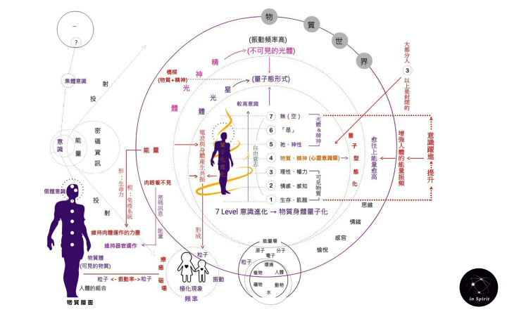 量子化與意識階層