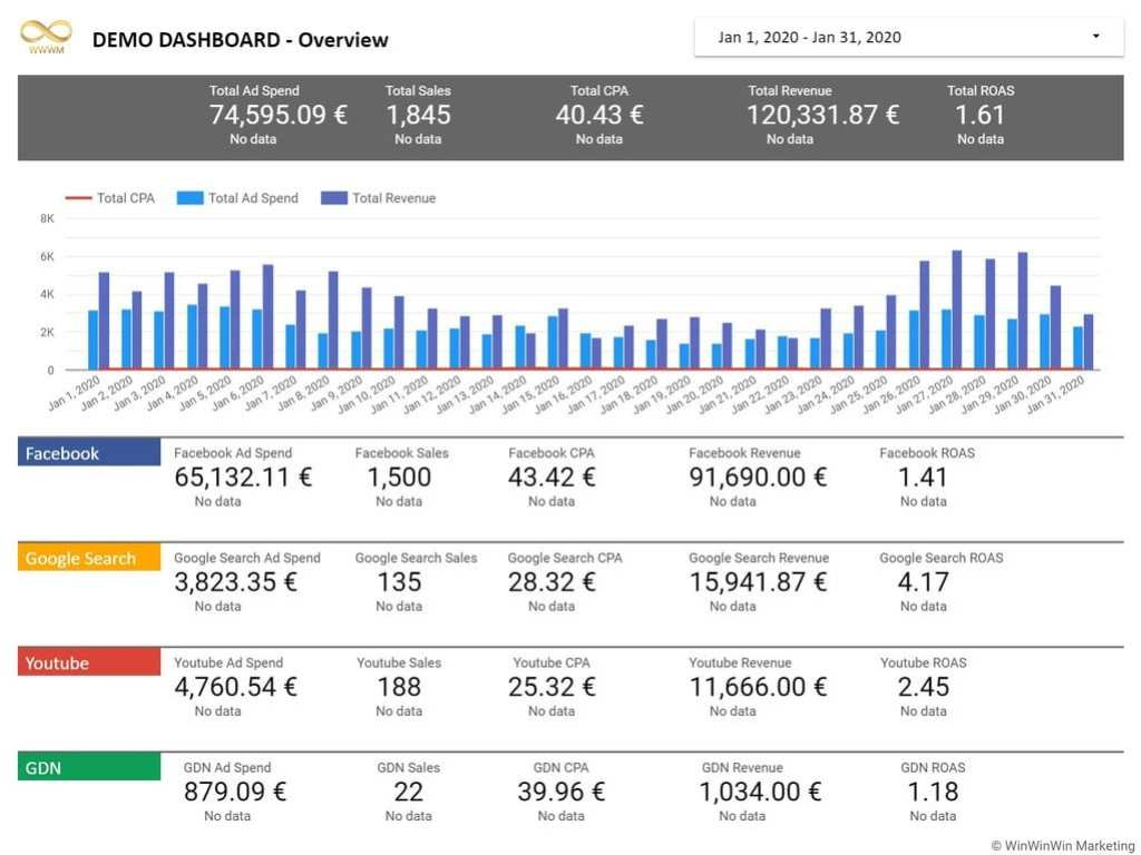 Win Win Win Marketing Dashboard