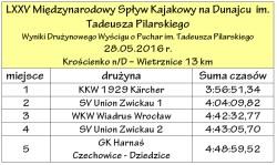 Jubileuszowy LXXV Międzynarodowy Spływ Kajakowy na Dunajcu