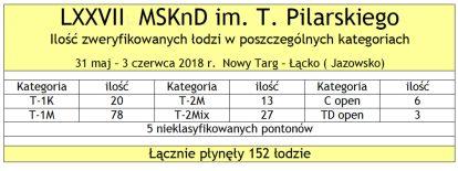 Tabela 002 LXXVII MSKnD 2018 ilosc lodzi