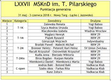 Tabela 003 LXXVII MSKnD 2018 generalna