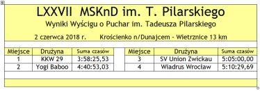 Tabela 005 LXXVII MSKnD 2018 wyscig Pilarskiego