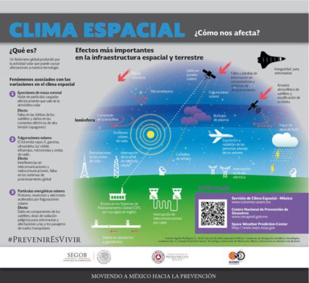 Se acerca tormenta geomagnética ¿afectará a la Tierra? infografia-clima-espacial-cenapred-1-800px-547x500