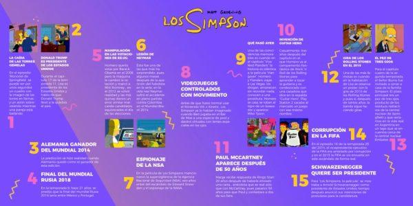 Las predicciones de 'The Simpsons' que se hicieron realidad Predicciones-The-Simpsons-02-600x300