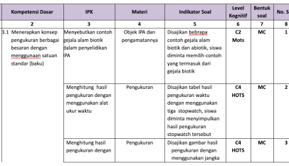 Materi Ipa Kelas 7 Kurikulum K13 Revisi Lengkap