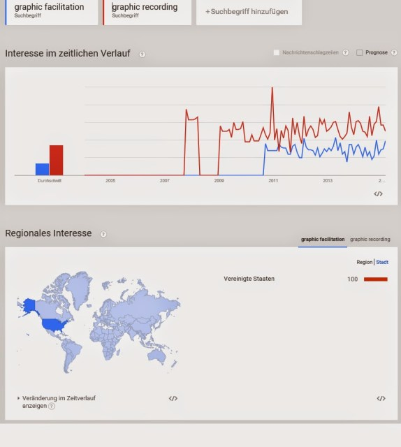 Graphic Recording auf Google Trends 12