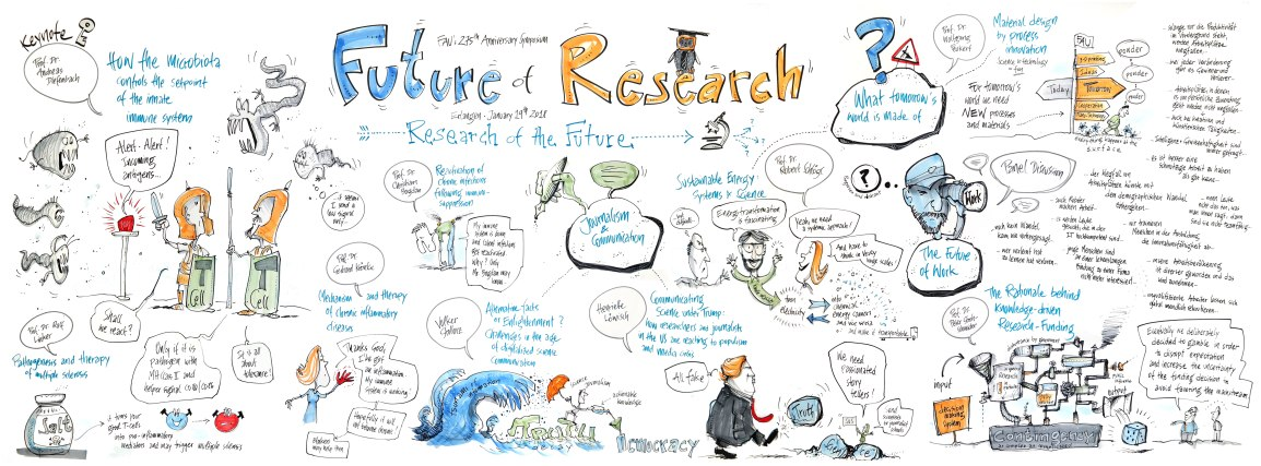 Graphic-Recording-FAU-Erlangen-Day-2-by-Wolfgang-Irber-on-Jan-19-2018