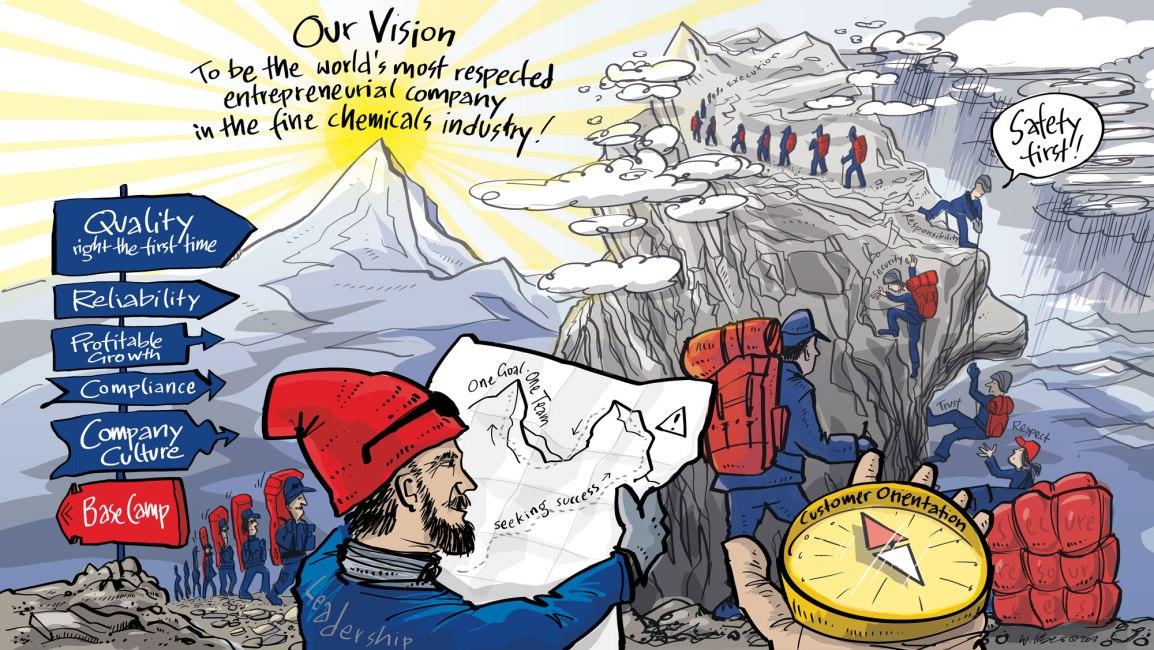 Vision im Bild und als Change Prozess