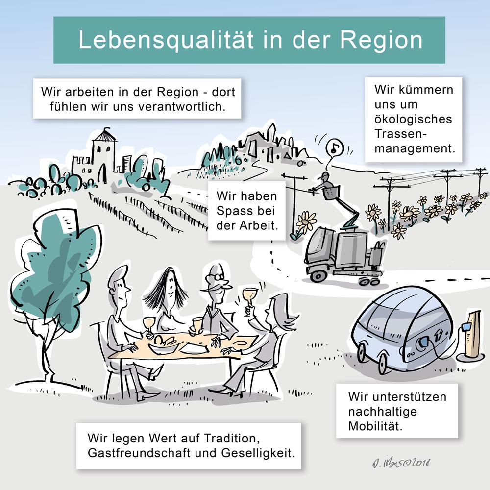 Visualisierung für die Lebensqualität in der Region
