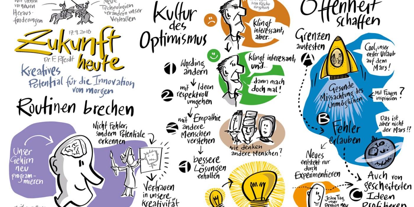 vortrag-kreativitaet-frederik-pferdt-google-graphic-recording-wolfgang-irber