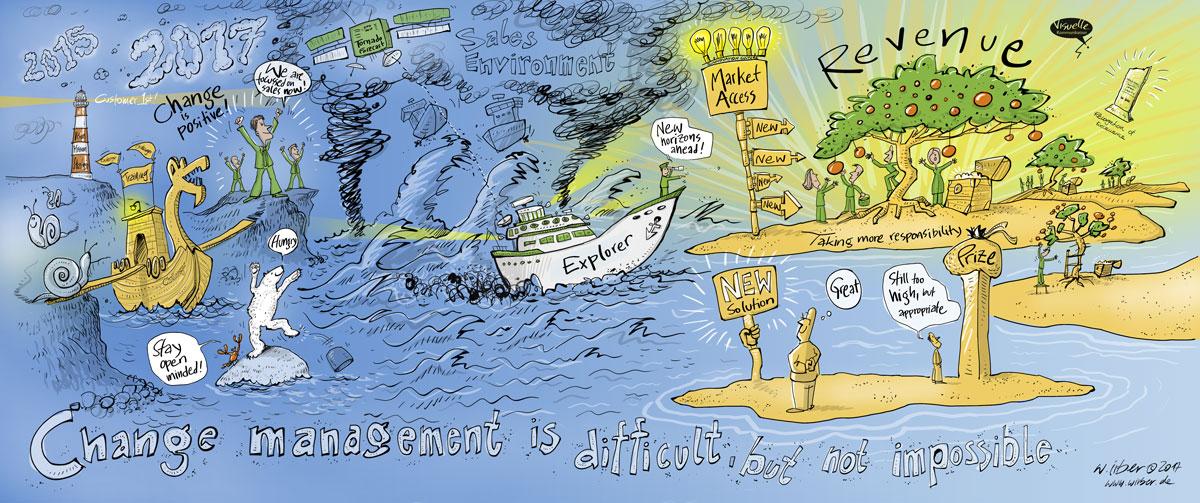 Strategische Visualisierung für das Change Management, um von der Krise wieder in den Erfolg zu kommen. Illustration von Wolfgang Irber