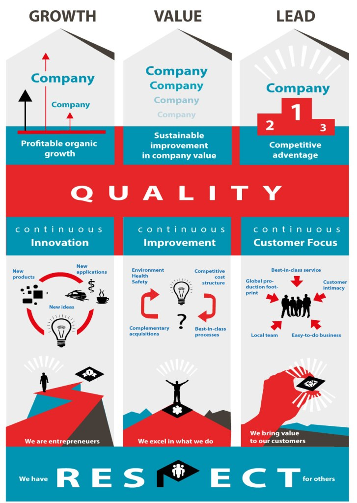 Strategische Visualisierung eines Visions- und Wertebildes für eine Maschinenbaufirma