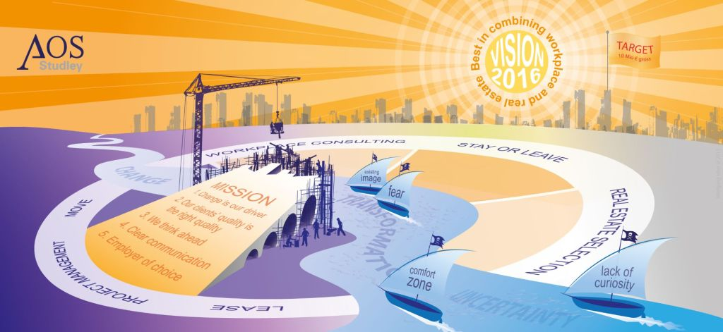 die Missions-Brücke über den River of Transformation zum Erreichen der Vision