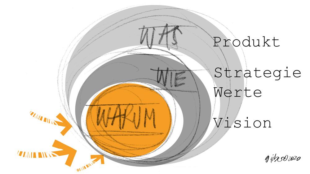 Vision, Mission, Strategie & Werte: einfach erklärt 2