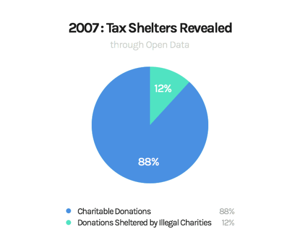 12% or 3.2 billion dollars of charitable giving is illegally sheltered