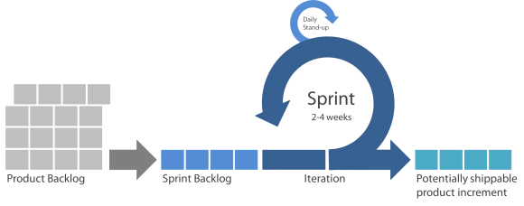 image of the process of scrum