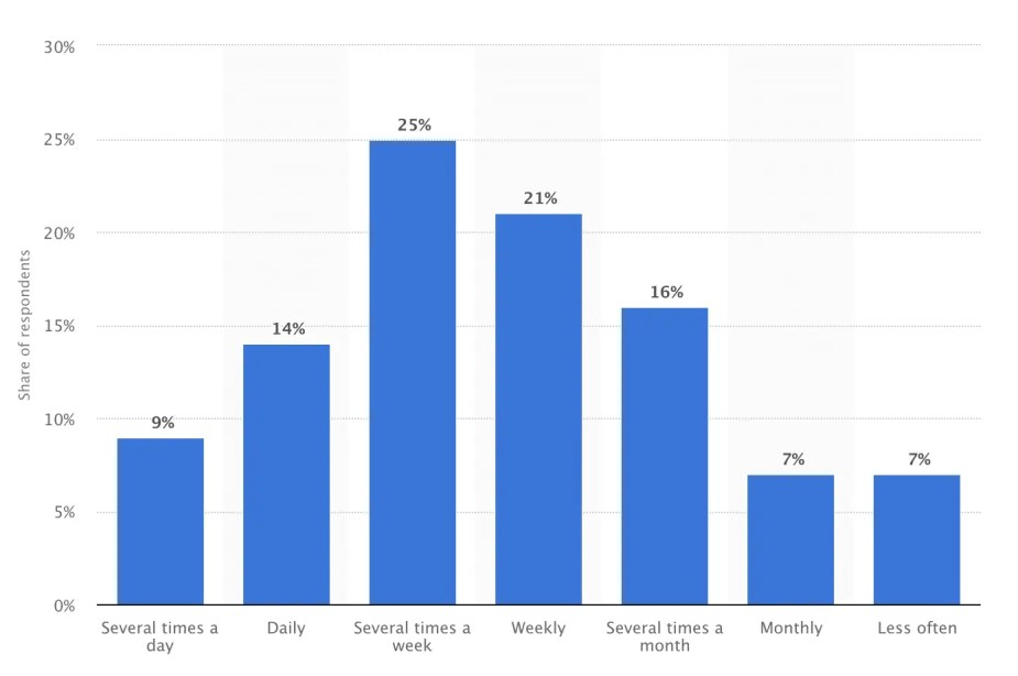 Frequency of LinkedIn mobile users
