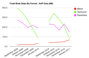 Trade Book Sales By Format