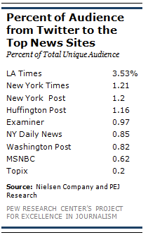 Pew: Twitter Referrals To News Sites