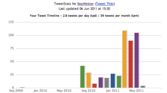 TweetStats For RepWeiner