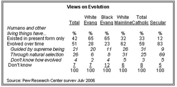 Americans on evolution, 2006