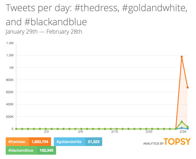 Topsy analytics for #thedress