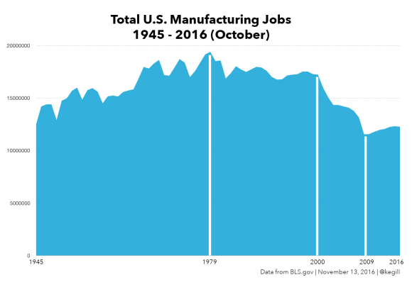 Total Manufacturing Jobs
