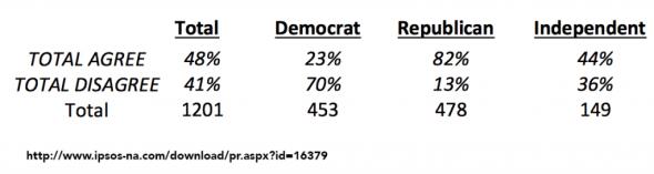 ipsos poll executive order