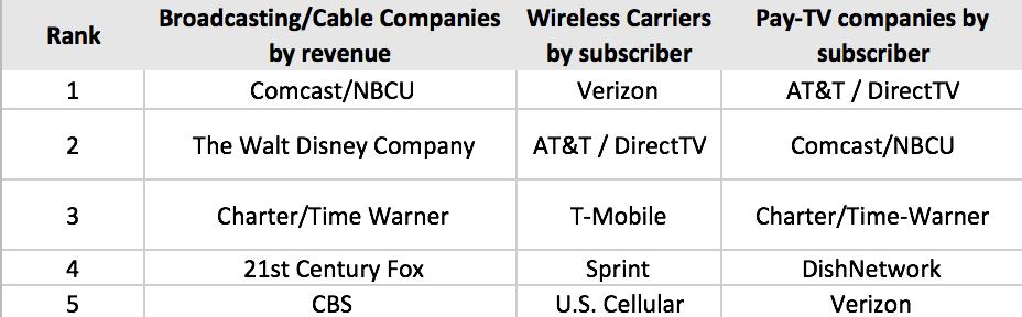 media market share