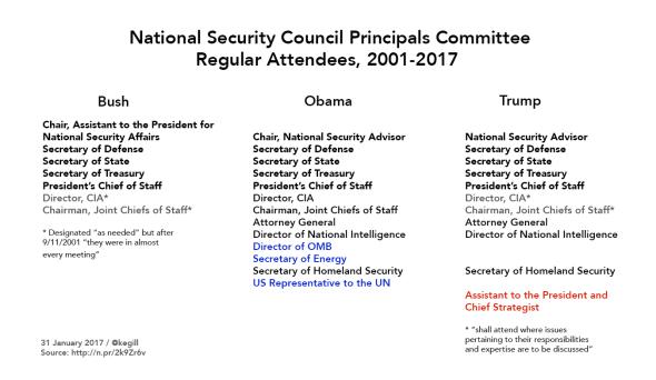 NSC Principals Committee