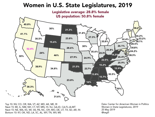 Only one state has more women than men in its legislature