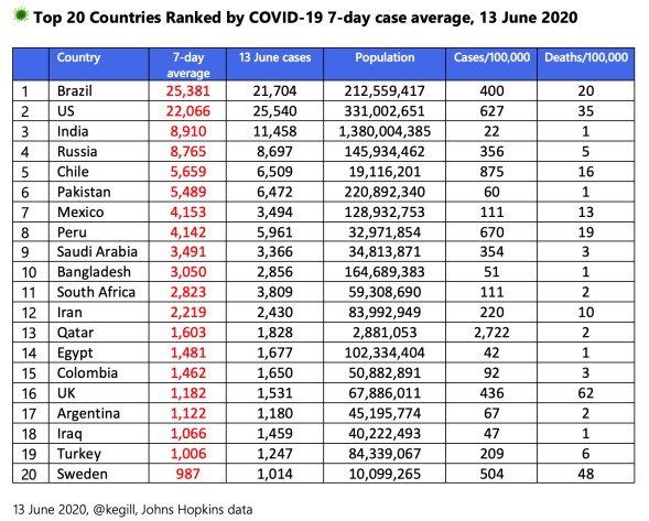 Top 20 countries ranked by seven-day average for COVID-19 cases