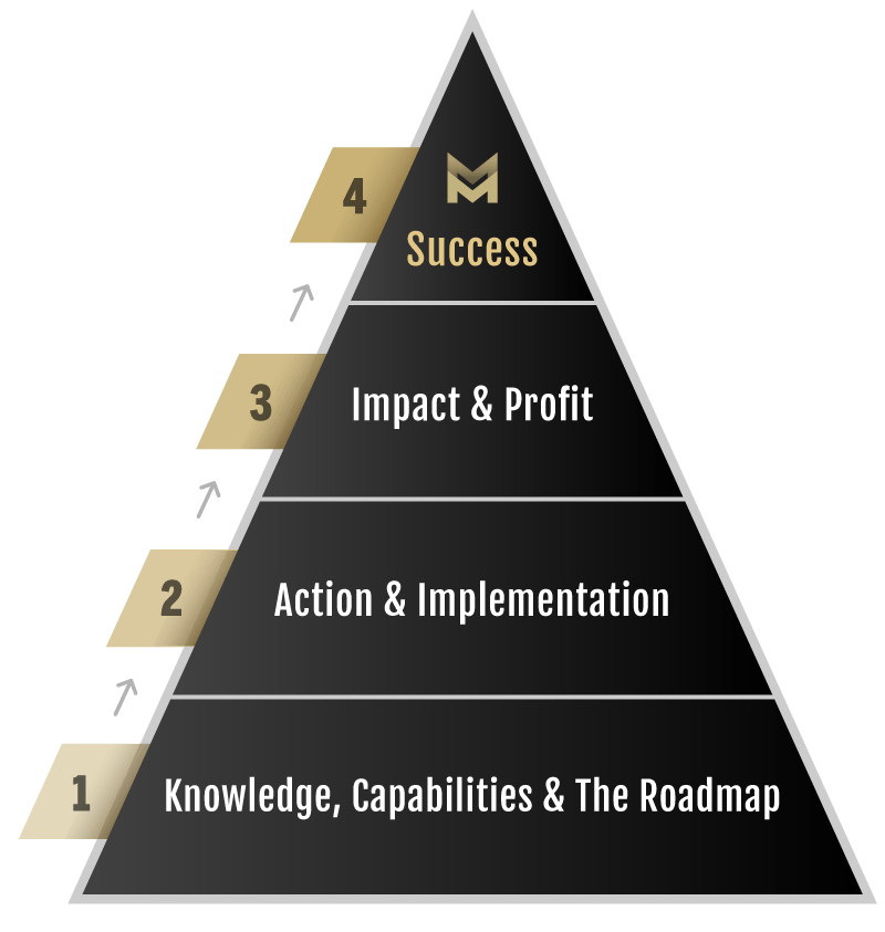 Knowledge Business Blueprint SuccessPyramid