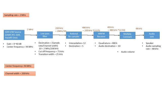 FM_Receiver_flow_chart_1