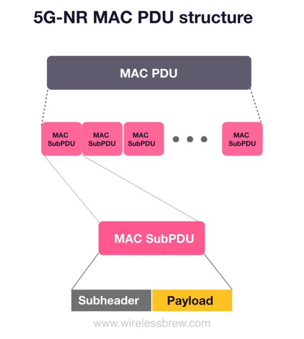 5G-NR MAC PDU structure 2-Step RACH