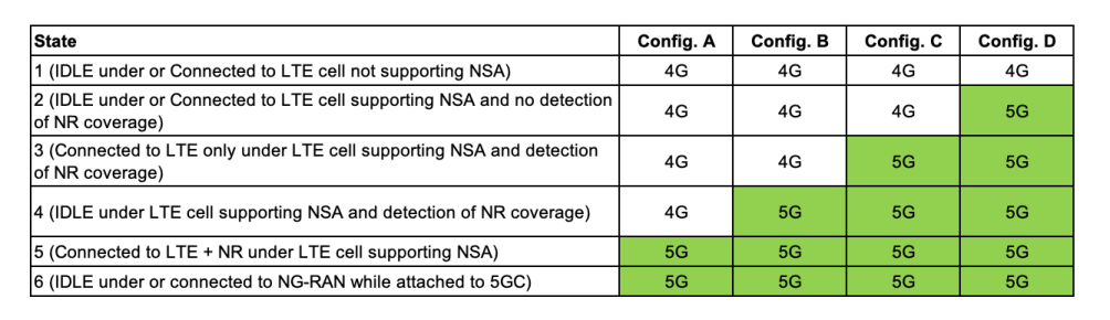 5g PS ICON Configurations