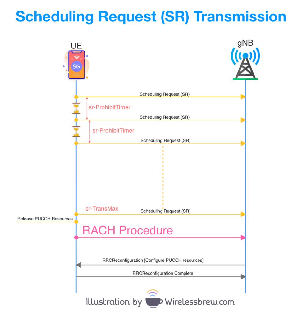 Scheduling Request (SR) Transmission