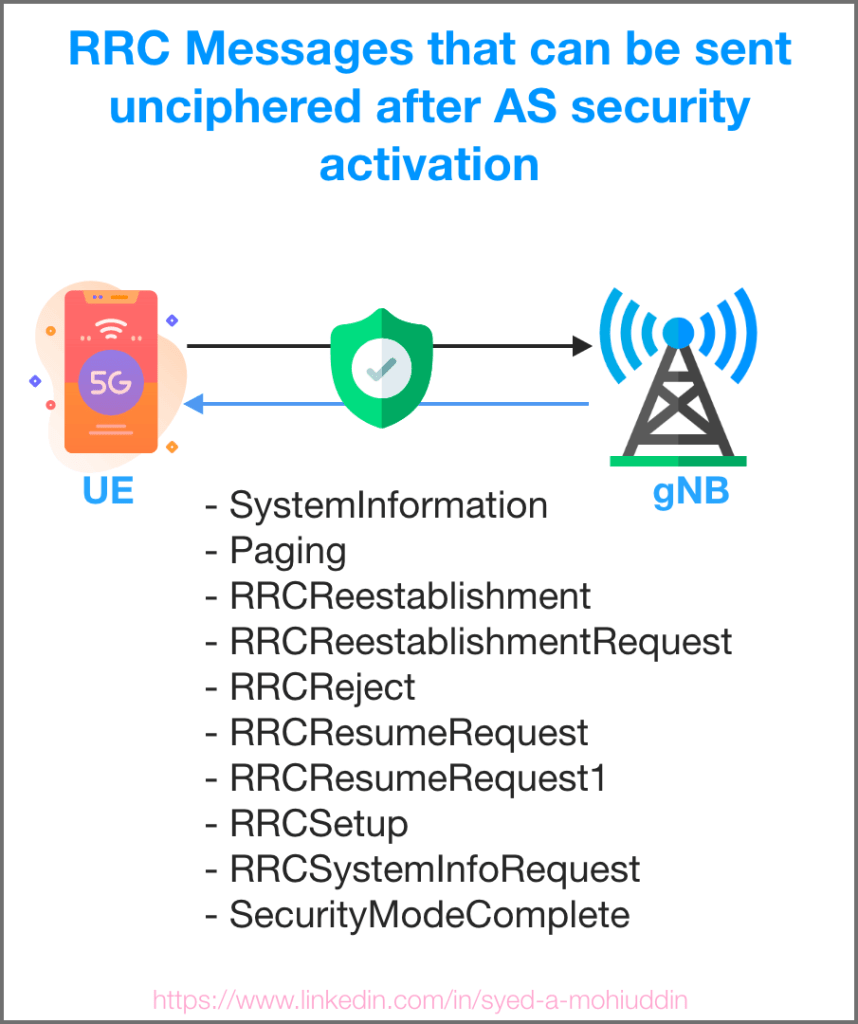 5g RRC messages can be sent unprotected i.e they can be sent prior to Access stratum security activation