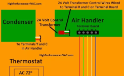 How to Wire an Air Conditioner for Control – 5 Wires – Thermostat Wiring Diagram