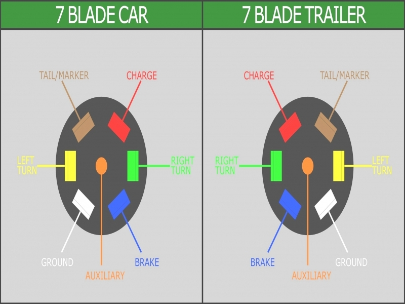 7 blade trailer connector wiring diagram for chevrolet truck way?fit=800%2C600&ssl=1 7 blade trailer connector wiring diagram for chevrolet truck way 7 blade trailer wiring at suagrazia.org