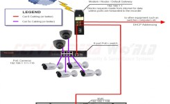 Configuring Ip Cameras On A Network / Cctv Camera World, Experts