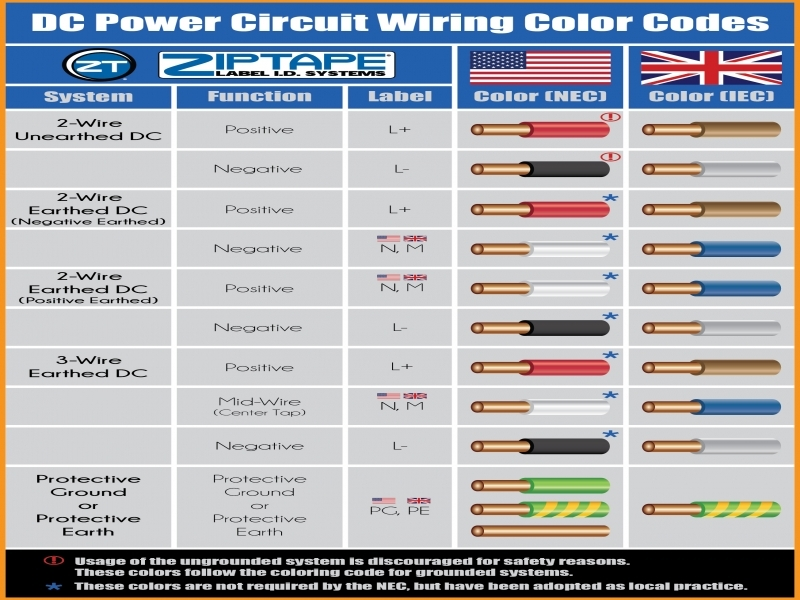 Outstanding Electrical Wiring Color Code Model - Everything You Need ...